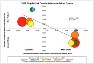 2012 Stop & Frisk Counts Relative to Crime Counts