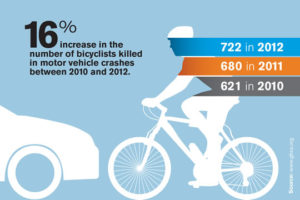 Bicycle accidents in New York statistics