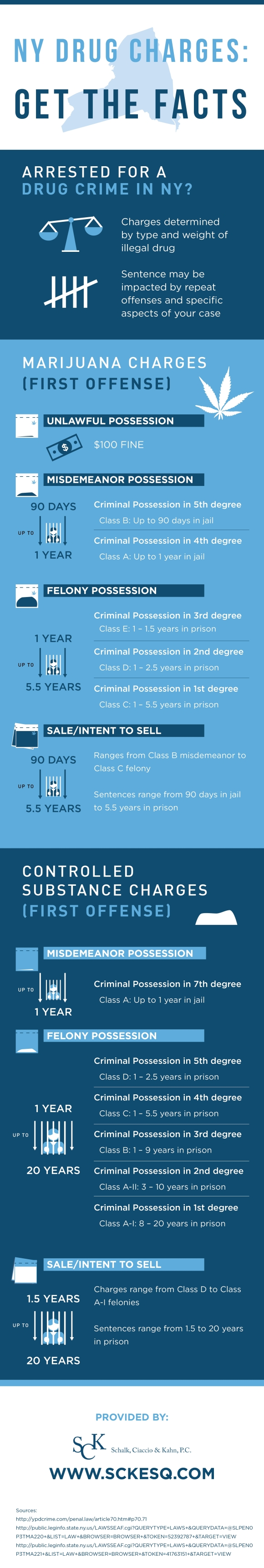 NY Drug Charges - Get the Facts